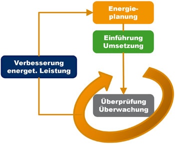 Energiemanagement nach ISO 50001 Grafik